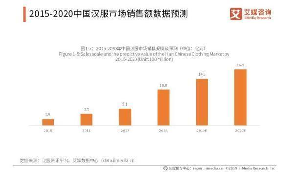 汉服消费市场规模近20亿元